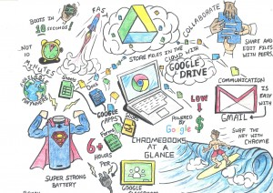 Chromebook Doodle Notes