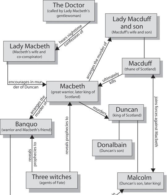 Macbeth Character Map