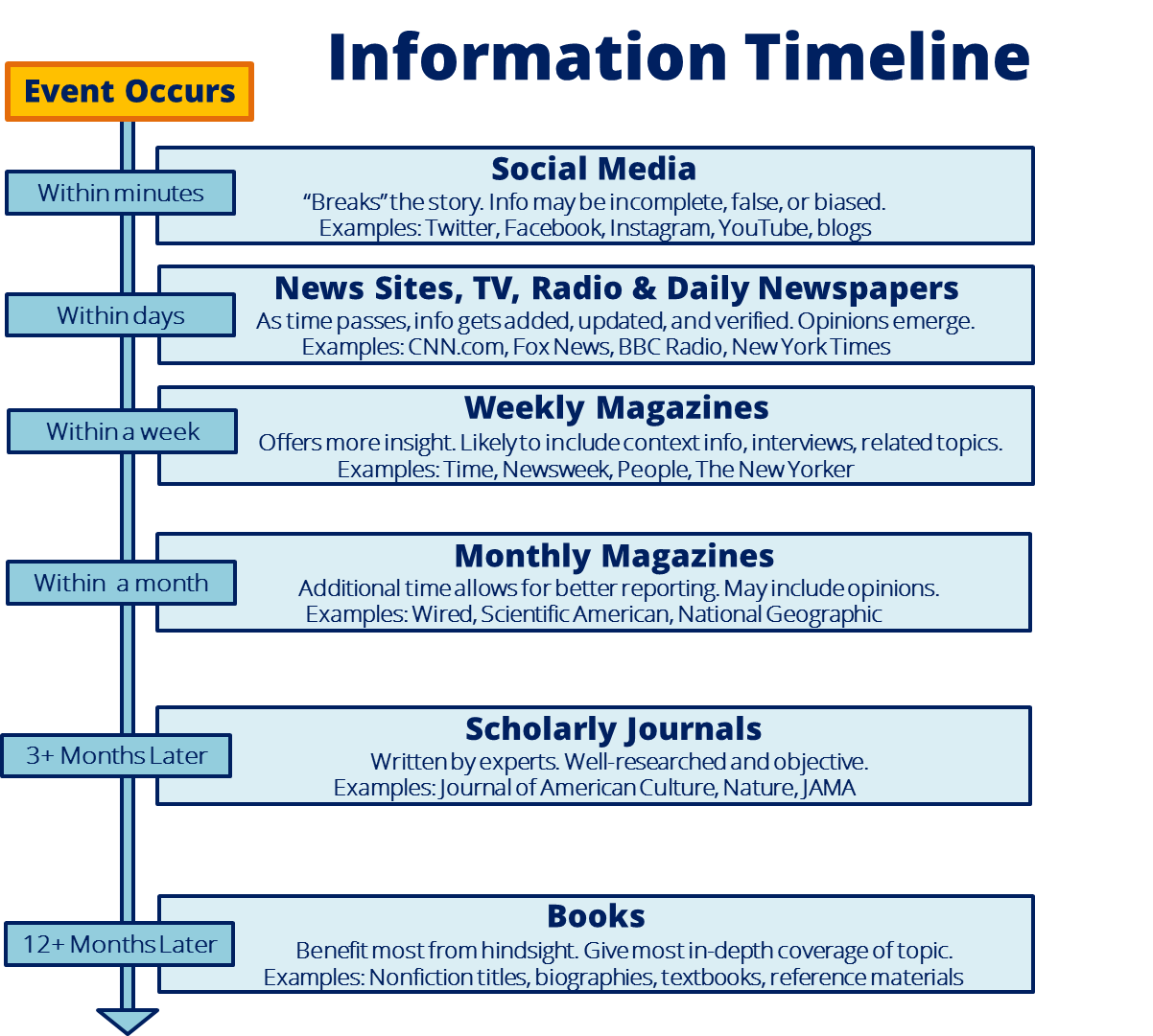 a chart describing the information timeline