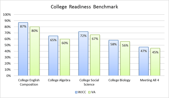 Chart of College Readiness Benchmark
