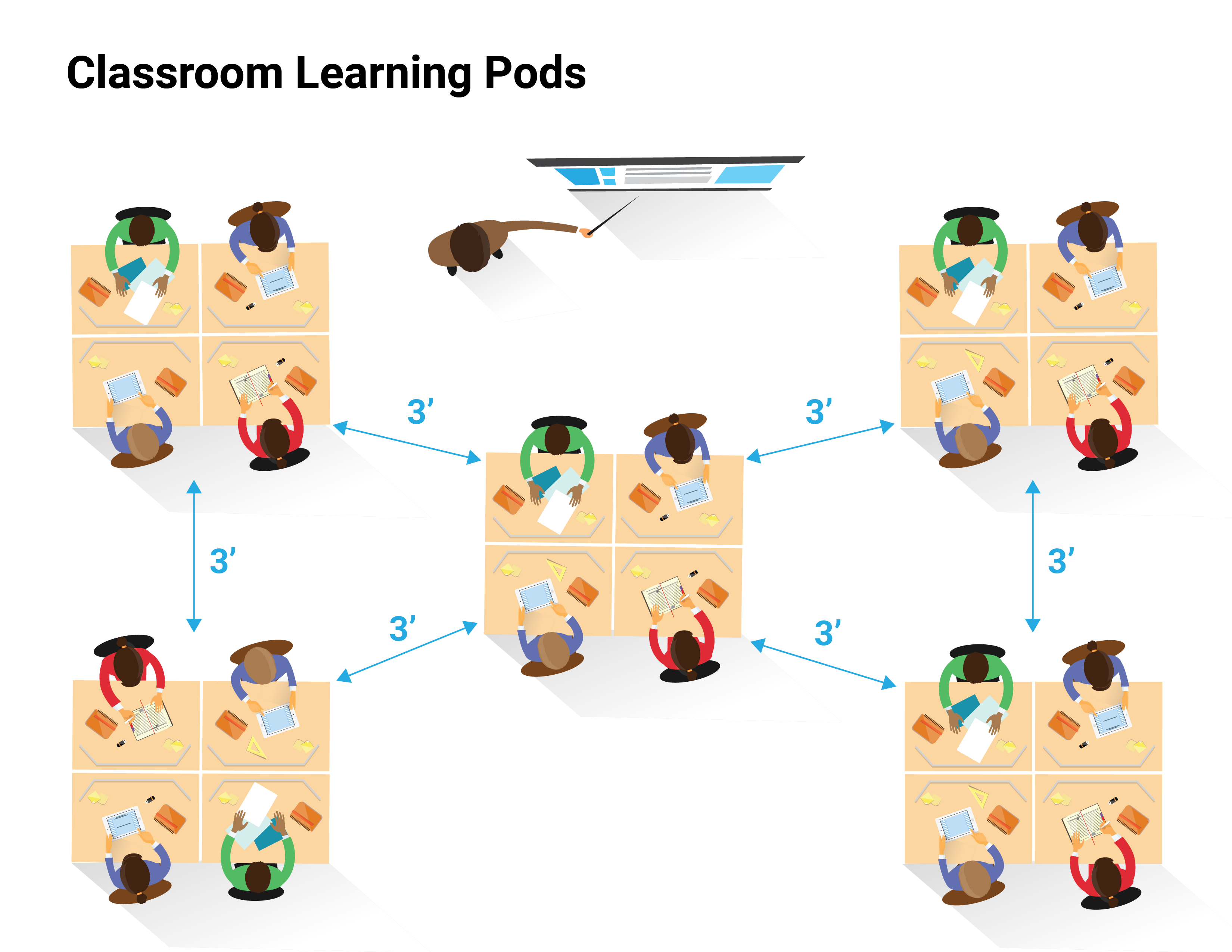 Classroom Learning Pod Diagram showing how groups of children remain 3 feet apart