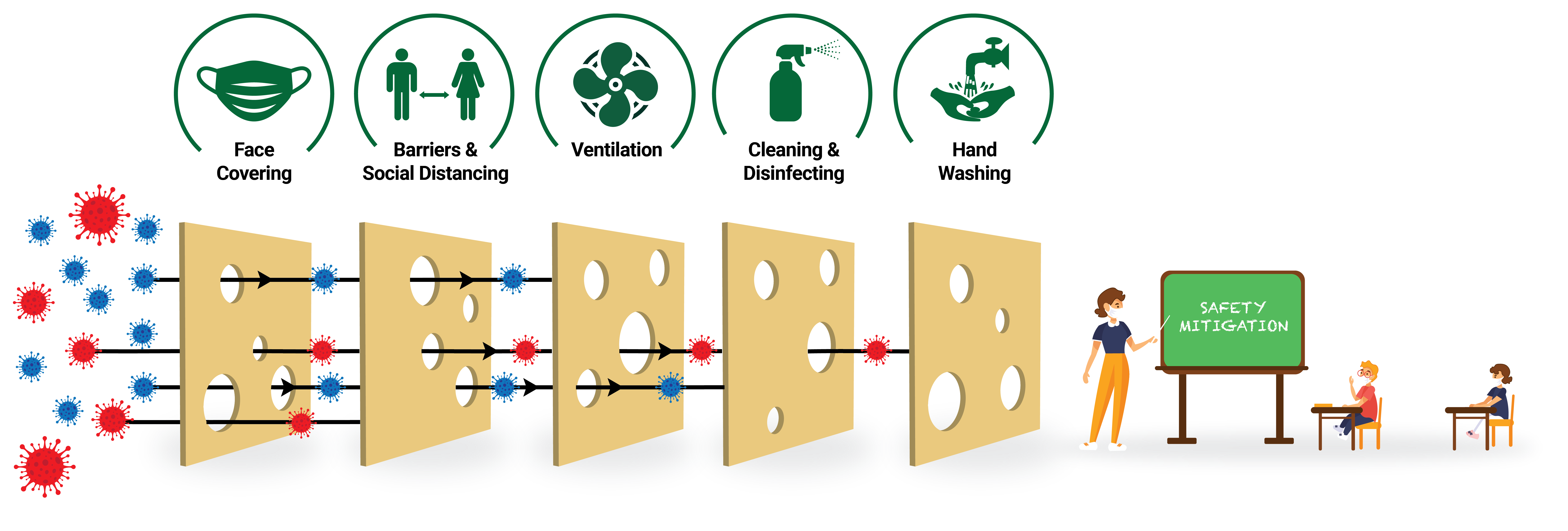Swiss cheese diagram showing multiple levels of protection